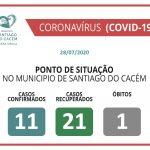 COVID-19 Casos Confirmados Ativos, Reuperados e óbitos 29.07.2020