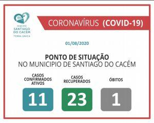 COVID-19 Casos Confirmados Ativos, Recuperados e óbitos 01.08.2020