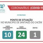COVID-19 Casos Confirmados Ativos , recuperados e Óbitos 07.08.2020
