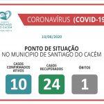 COVID-19 Casos Confirmados Ativos, Recuperados e Óbitos 10.08.2020