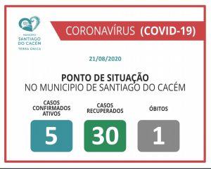 COVI-19 Casos Confirmados Ativos, recuperados e Óbitos 21.08.2020