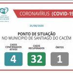 COVID-19 Casos Confirmados Ativos, recuperados e Óbitos 25.08.2020