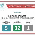 Casos Confirmados Ativos, recuperados e Óbitos 30.08.2020