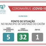 COVID-19 Casos Confirmados Ativos, recuperados e Óbitos 31.08.2020