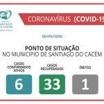 COVID-19 Casos Confirmados Ativos, recuperados e Óbitos 06.09.2020