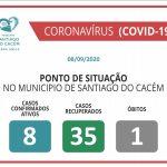 COVID-19 Casos Confirmados Ativos, recuperados e Óbitos 08.09.2020
