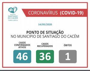 COVID-19 Casos Confirmados Ativos, recuperados e Óbitos 14.09.2020