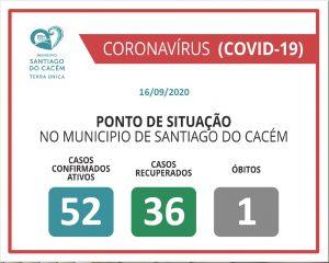 COVID-19 Casos Confirmados Ativos, recuperados e Óbitos 16.09.2020