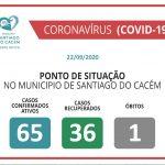COVID-19 Casos Confirmados Ativos, recuperados e Óbitos 22.09.2020