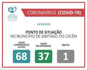 COVID-19 Casos Confirmados Ativos, recuperados e Óbitos 24.09.2020