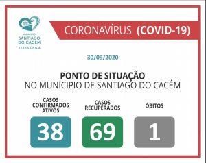 COVID-19 Casos Confirmados Ativos, recuperados e Óbitos 30.09.2020.