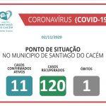 COVID-19 Casos Confirmados Ativos, recuperados e Óbitos 02.11.2020