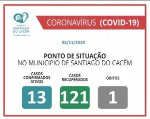 COVID-19 Casos Confirmados Ativos, recuperados e Óbitos 03.11.2020