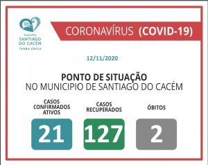 COVID-19 Casos Confirmados Ativos, recuperados e Óbitos 12.11.2020