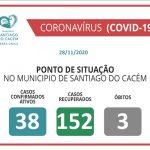 Casos Confirmados Ativos, recuperados e Óbitos 28.11.2020