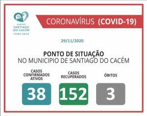 Casos Confirmados Ativos, recuperados e Óbitos 29.11.2020