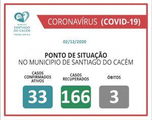 Casos Confirmados Ativos, recuperados e Óbitos 02.12.2020