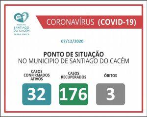 Casos Confirmados Ativos, recuperados e Óbitos 07.12.2020