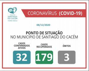 Casos Confirmados Ativos, recuperados e Óbitos 08.12.2020