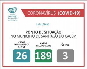 Casos Confirmados Ativos, recuperados e Óbitos 13.12.2020