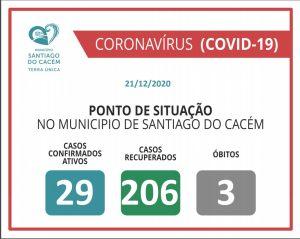 Casos Confirmados Ativos, recuperados e Óbitos 21.12.2020