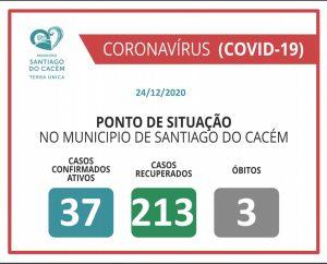 Casos Confirmados Ativos, recuperados e Óbitos 24.12.2020
