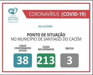 Casos Confirmados Ativos, recuperados e Óbitos 25.12.2020