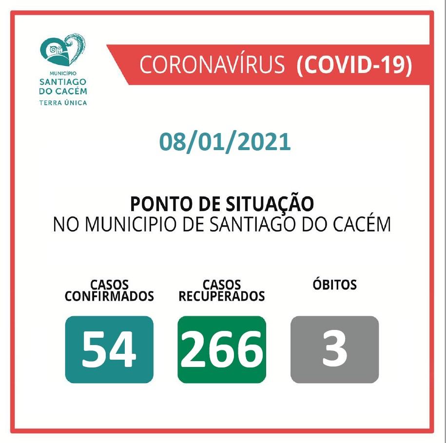 Casos Confirmados Ativos, recuperados e Óbitos 08.01.2021