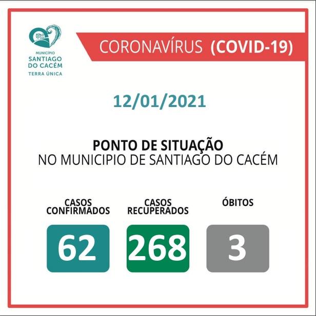 Casos Confirmados Ativos, recuperados e Óbitos 12.01.2021