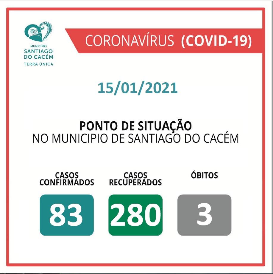 Casos Confirmados Ativos, recuperados e Óbitos 15.01.2021