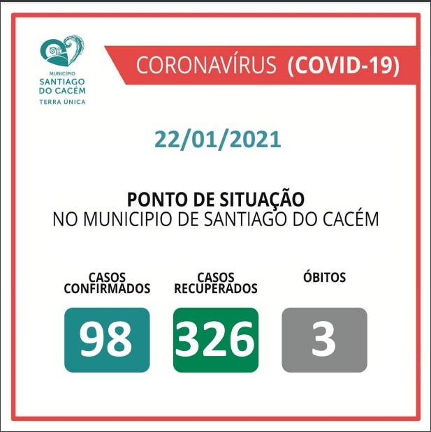 Casos Confirmados Ativos, recuperados e Óbitos 22.01.2021