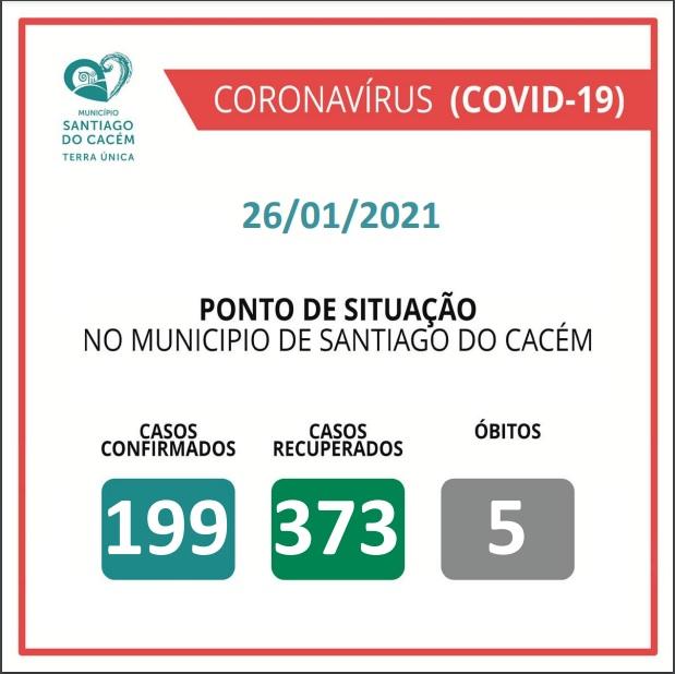Casos Confirmados Ativos, recuperados e Óbitos 26.01.2021