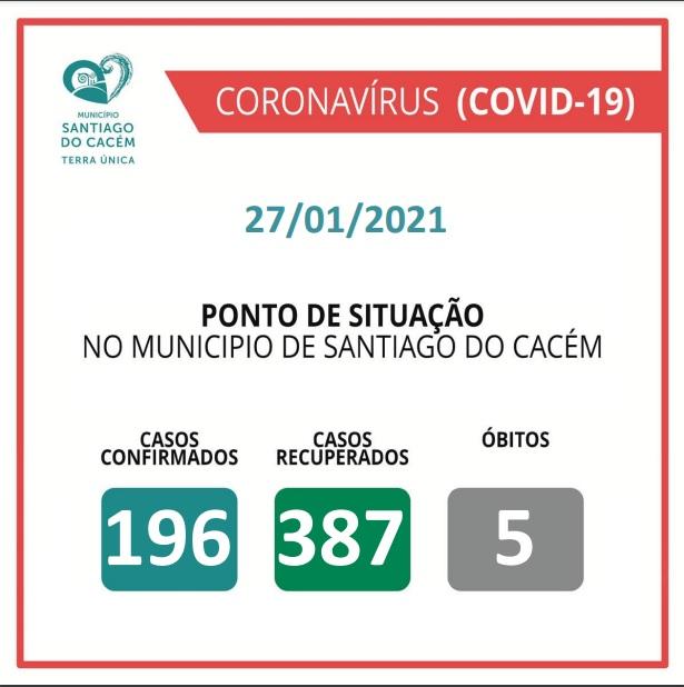 Casos Confirmados Ativos, recuperados e Óbitos 27.01.2021