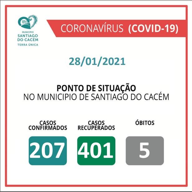 Casos Confirmados Ativos, recuperados e Óbitos 28.01.2021