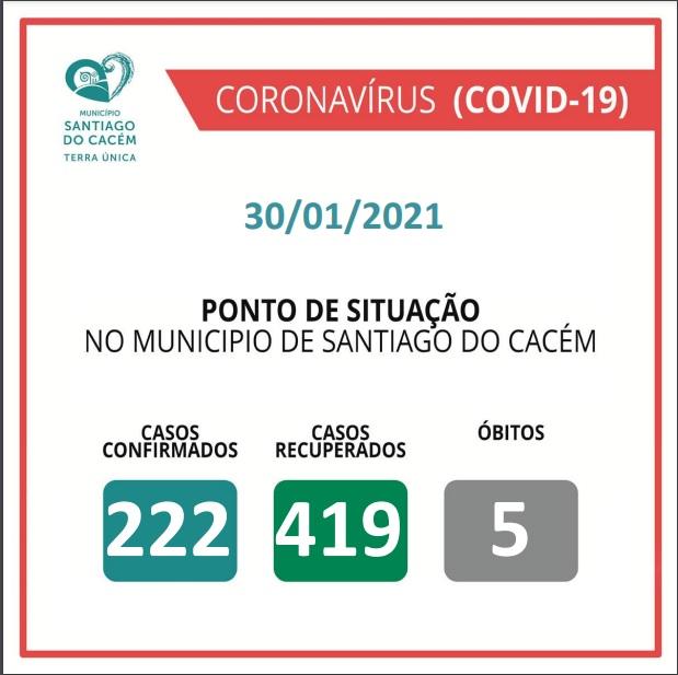 Casos Confirmados Ativos, recuperados e Óbitos 30.01.2021