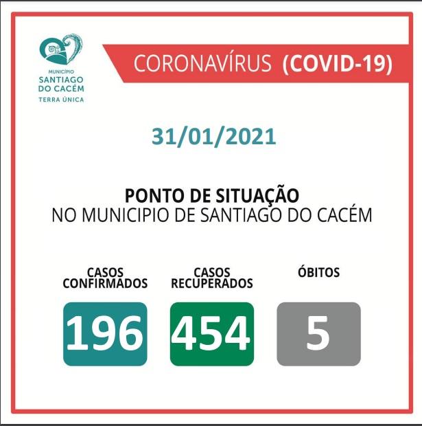 Casos Confirmados Ativos, recuperados e Óbitos 31.01.2021