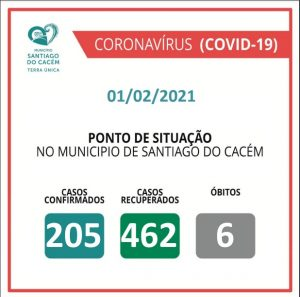 Casos Confirmados Ativos, recuperados e Óbitos 01.02.2021