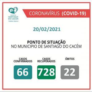 Casos Confirmados Ativos, recuperados e Óbitos 20.02.2021
