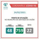 Casos Confirmados Ativos, recuperados e Óbitos 24.02.2021