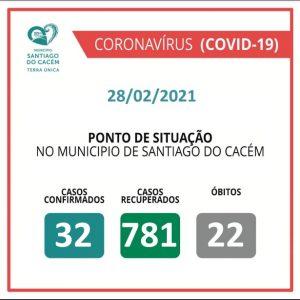 Casos Confirmados Ativos, recuperados e Óbitos 28.02.2021