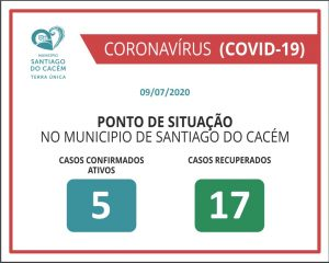 Casos Confirmados Ativos e Recuperados 09.07.2020