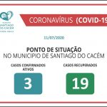 Casos Confirmados Ativos e Recuperados 11.07.2020