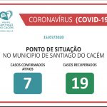 Casos Confirmados Ativos e Recuperados 18.05.2020