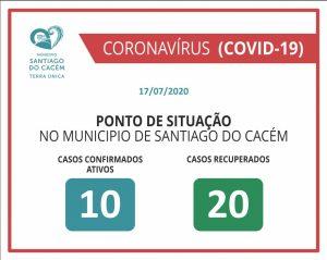 Casos Confirmados Ativos e Recuperados 17.07.2020