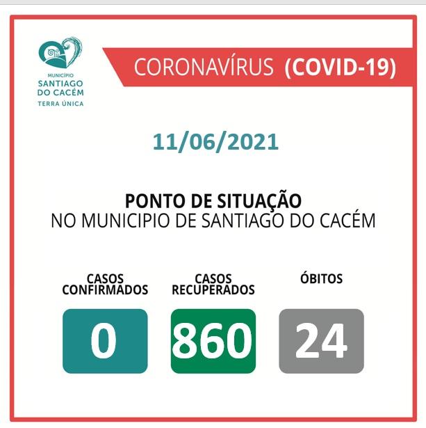 Casos Confirmados Ativos, recuperados e Óbitos 11.06.2021