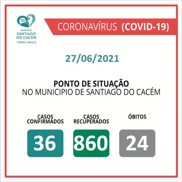 Casos Confirmados Ativos, recuperados e Óbitos 27.06.2021