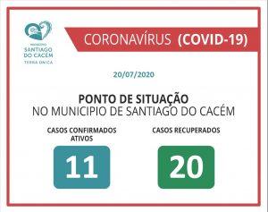 COVID-19 Casos Confirmados Ativos e Recuperados 20.07.2020
