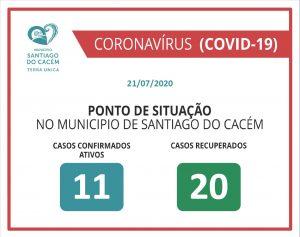 COVID-19 Casos Confirmados Ativos e Recuperados 21.07.2020