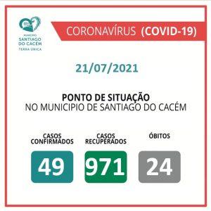 Casos Confirmados Ativos, recuperados e Óbitos 21.07.2021