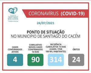 Casos Confirmados Ativos, cumulativo, incidência e Óbitos 24.07.2021